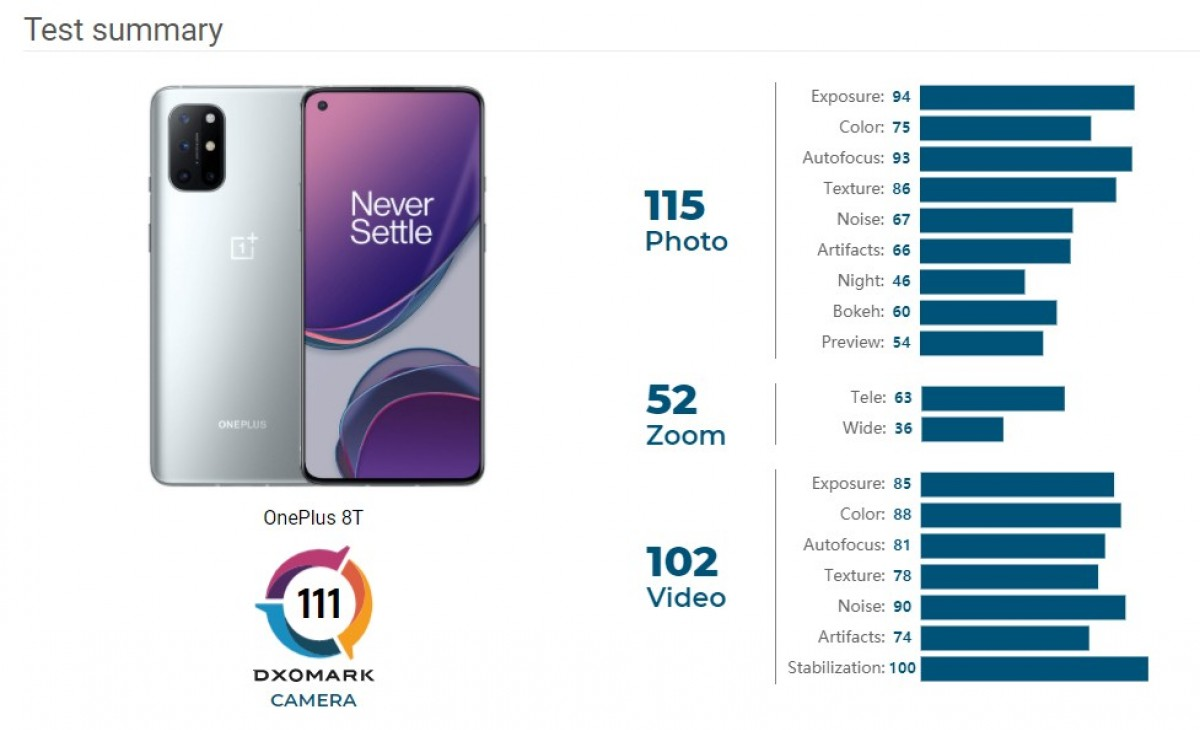 DxOMark rates the OnePlus 8T's camera as average
