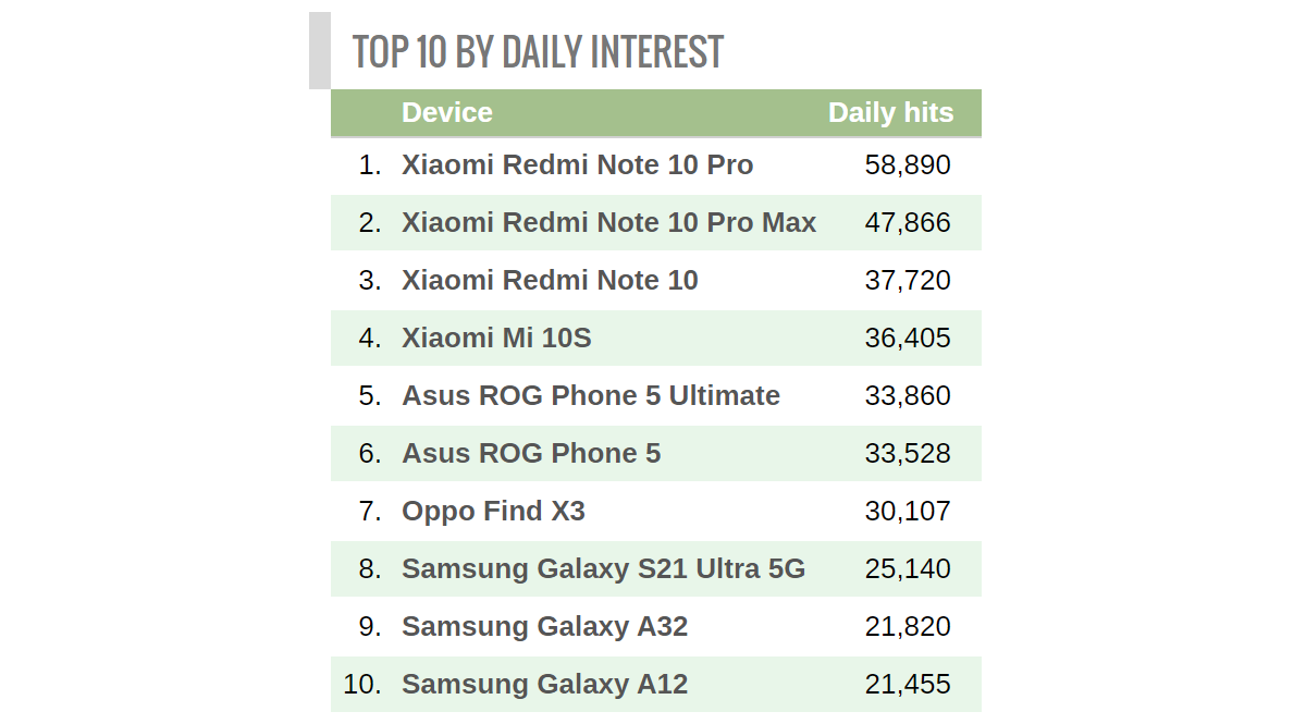 Weekly poll results: the Redmi Note 10 Pro (Max) is the clear fan favorite from the family