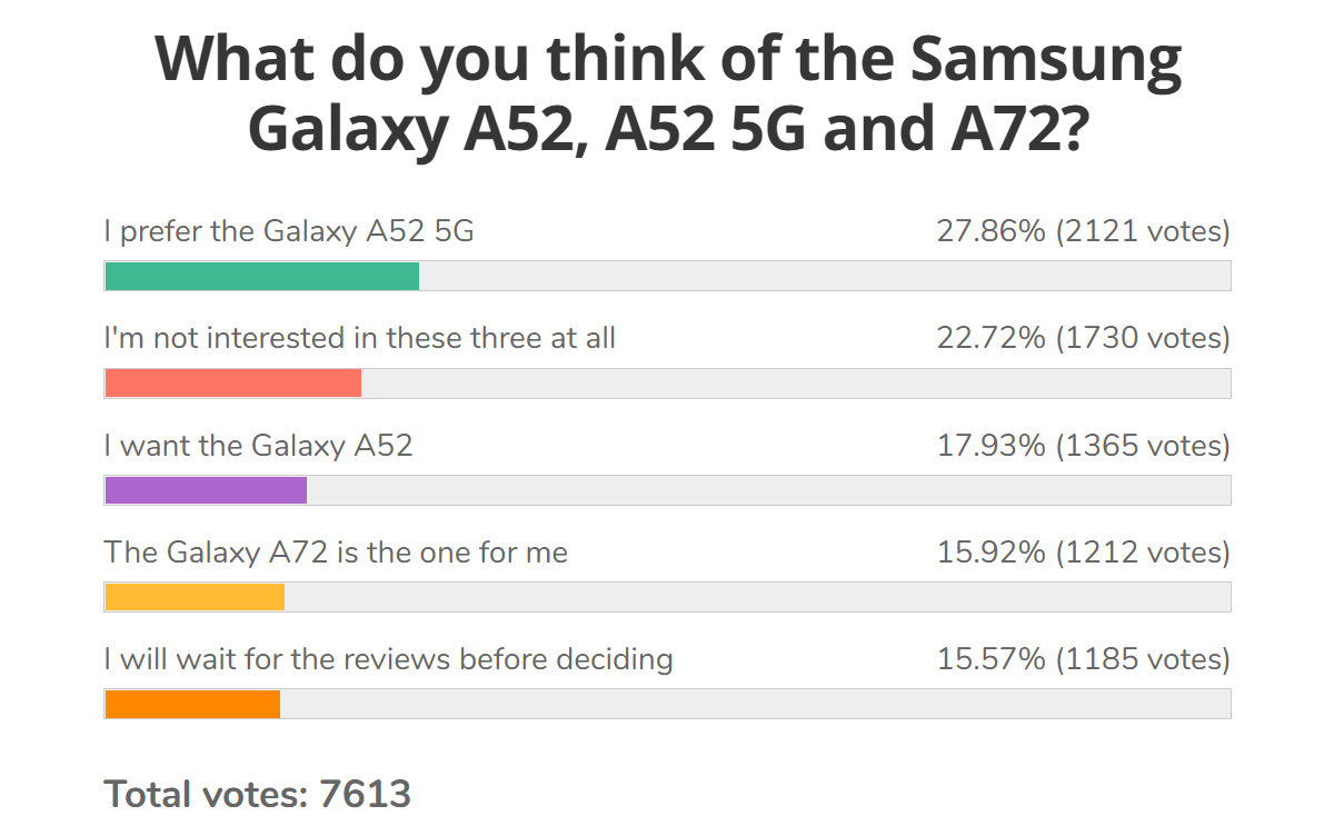 Weekly poll results: Samsung Galaxy A52 strikes gold, the 5G version even more so