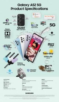 Infografiche nei dettagli chiave: Galaxy A52 5G