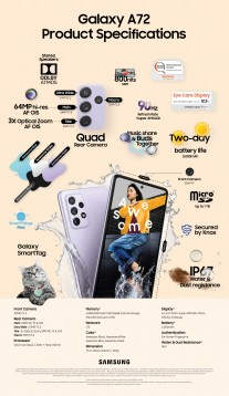 Infografica con dettagli essenziali: Galaxy A72
