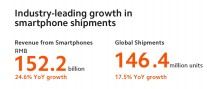Snippets from Xiaomi's annual report on Twitter
