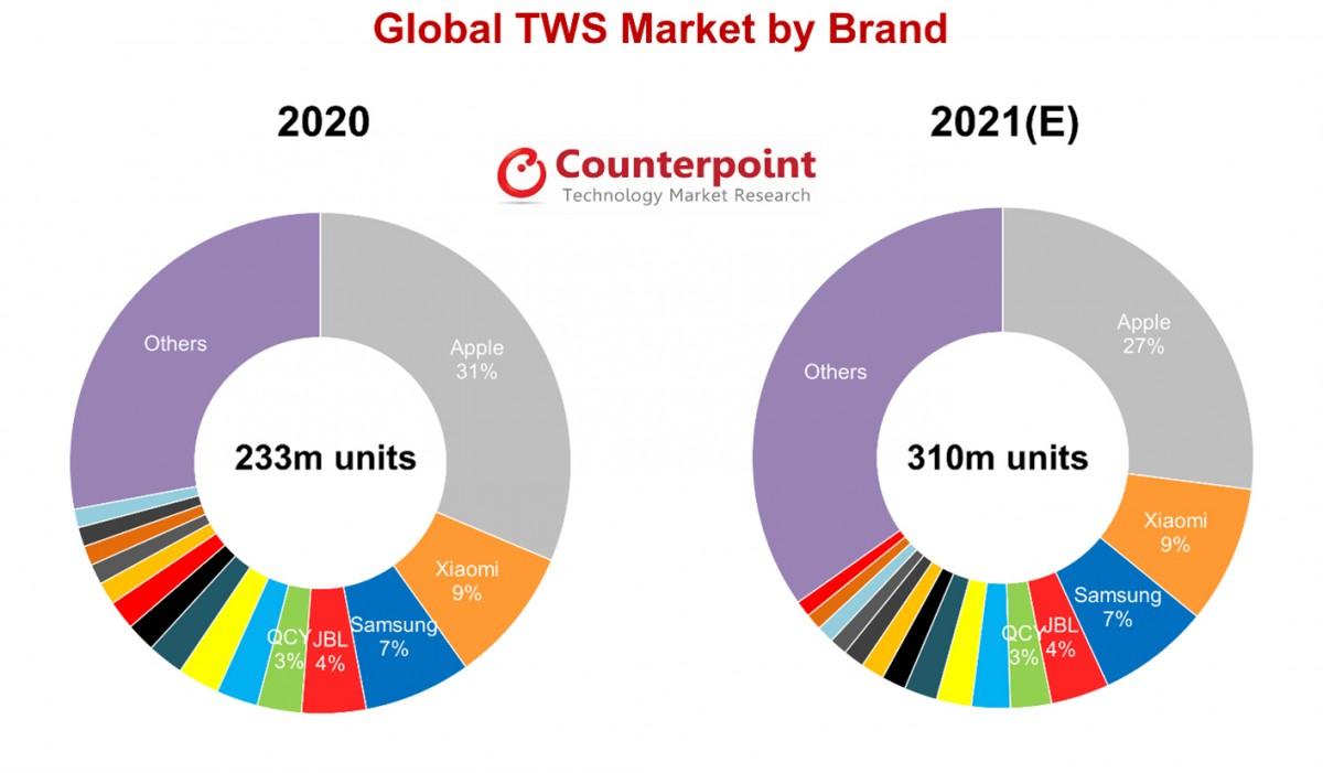 Counterpoint mengharapkan 310 juta pengiriman earbud TWS pada tahun 2021