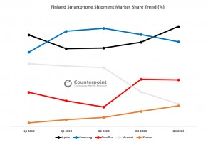 OnePlus overtakes Xiaomi and Huawei in Finland and Denmark (data by Counterpoint Research)