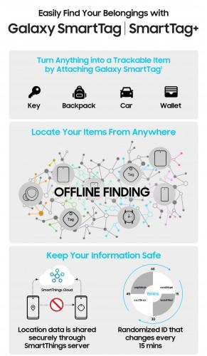 Fitur utama Galaxy Smart Tag dan Smart Tag +