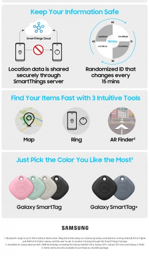 Galaxy Smart Tag and Smart Tag+ key features