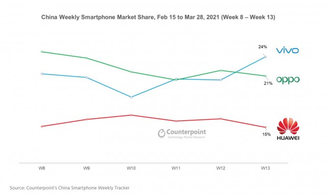 Chinese market share performance stats for weeks 8 to 13