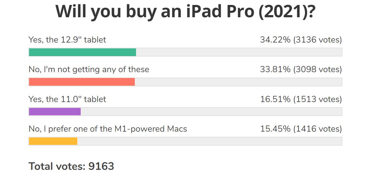 Resultados da pesquisa semanal: iPad Pro 12.9 (2021) é uma grande promessa, mas o iPadOS precisa ser melhor