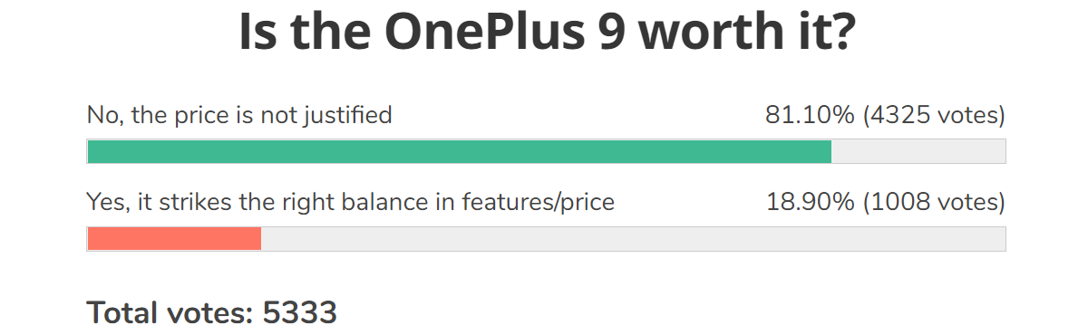 Weekly poll results: the fans rebel against OnePlus' switch to the mainstream