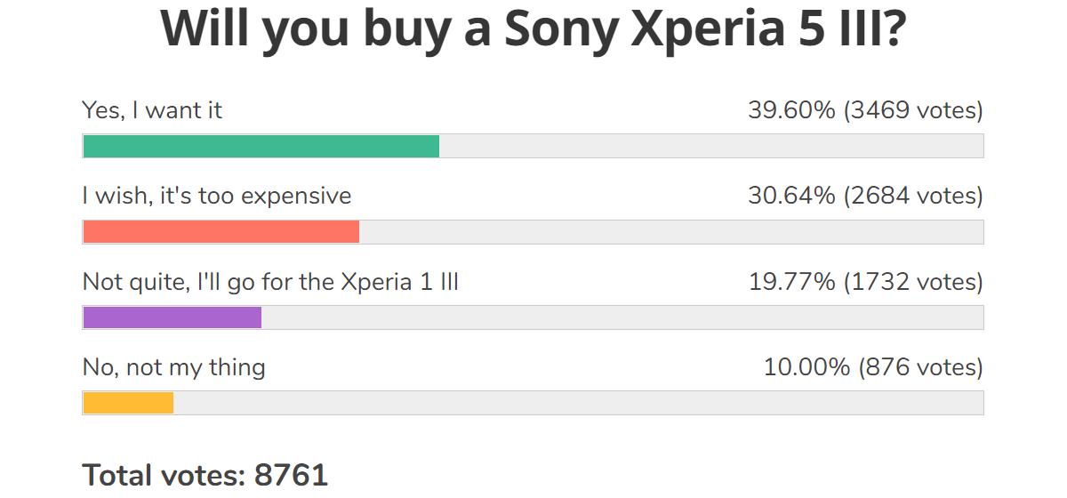 Resultados de la encuesta semanal: la línea Xperia Mark III de Sony es emocionante, los recortes de precios pueden llevar un largo camino