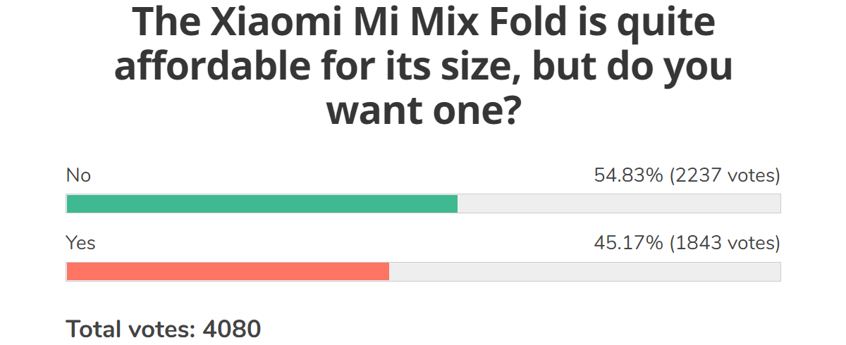 Weekly poll results: Xiaomi Mi 11 Ultra, Mi 11 Lite 5G and Mi 11i get an enthusiastic reception