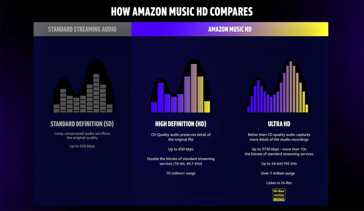 Amazon Music HD now available to all Amazon Music Unlimited users