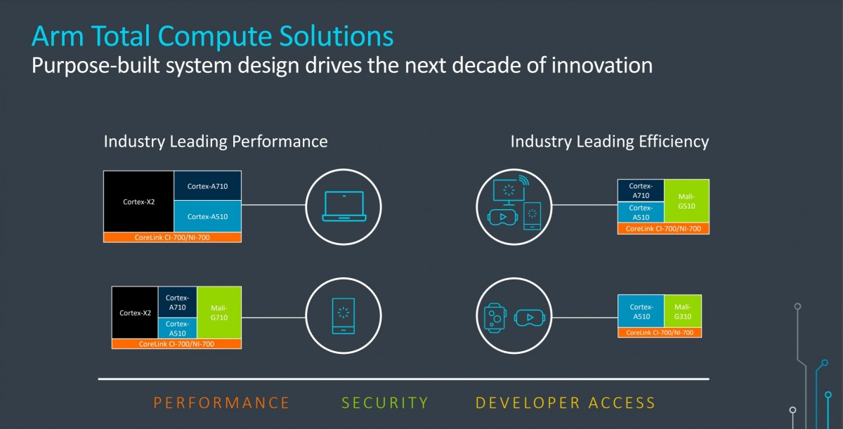 ARM unveils Cortex-X2, A710, A510, new Mali GPUs as it prepares to go 64-bit only