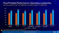 Gaming performance comparison (with RTX3080): i9-11980HK vs. i9-10980HK