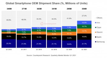 Smartphone shipments by volume (source: Counterpoint Research)