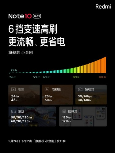 Redmi Note 10 series will feature 120Hz punch hole display