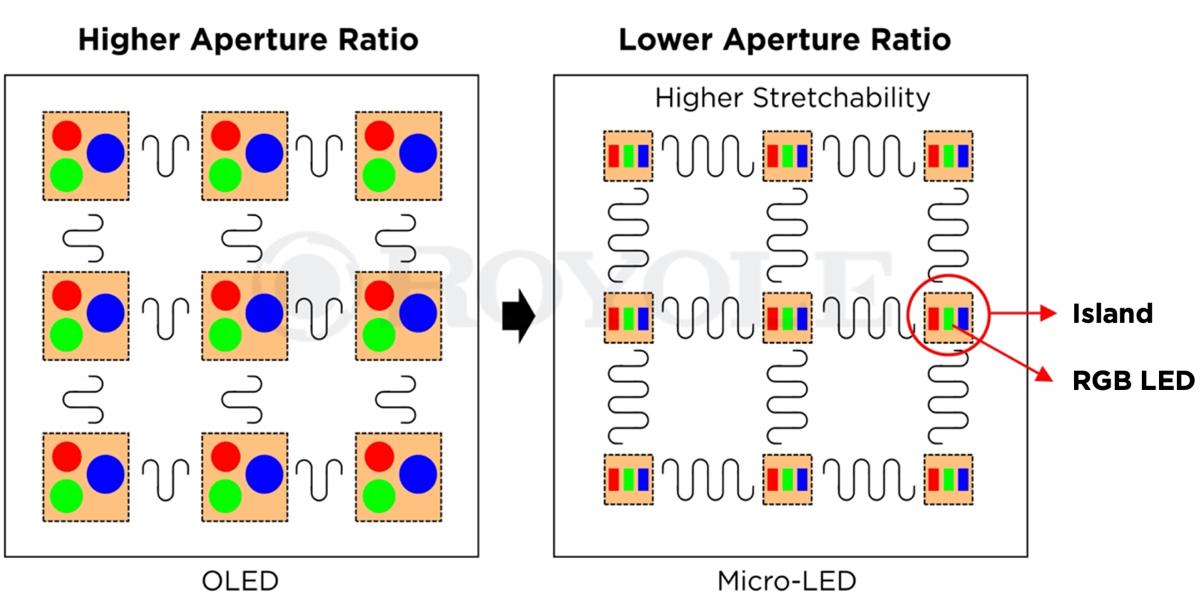 Royole revela pantallas LED pequeñas y elásticas a las que se les puede dar forma de bolas o cúpulas