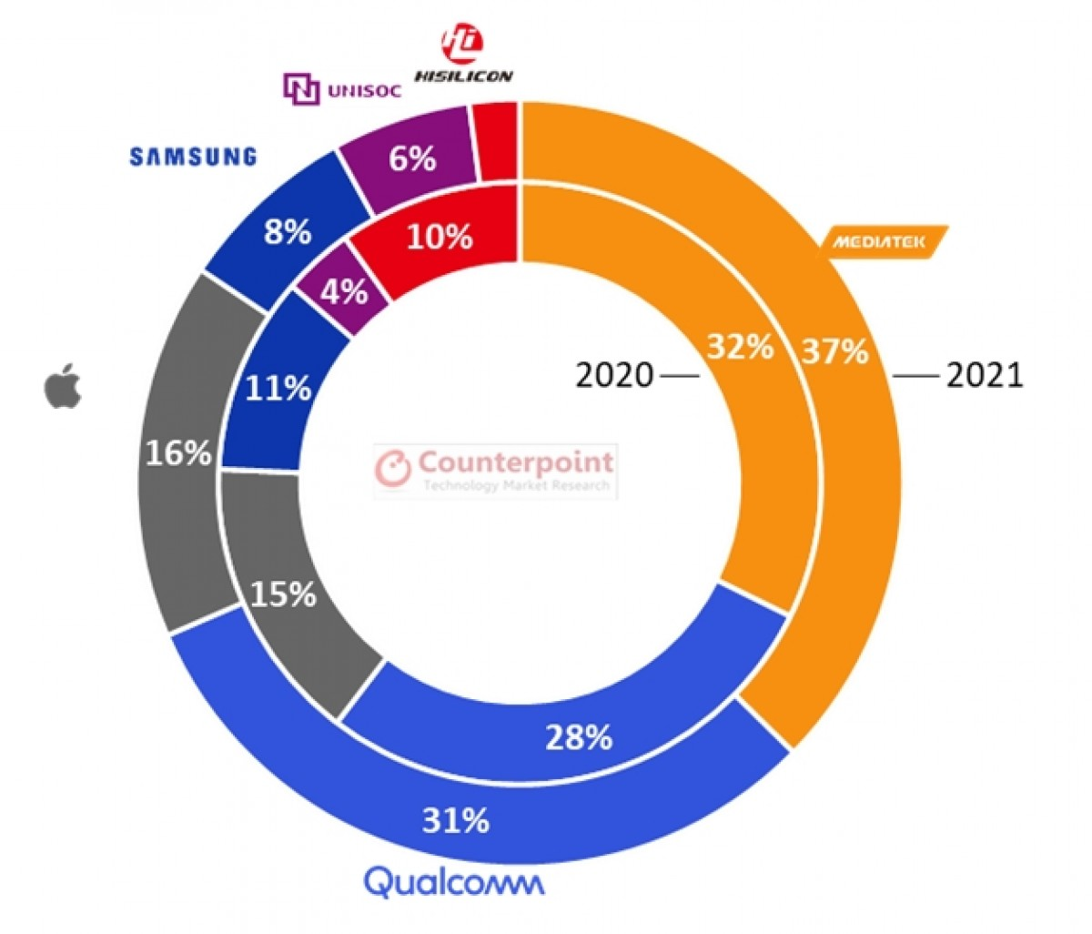 Global smartphone SoC market share