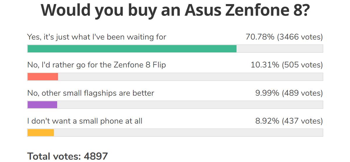 Weekly poll results: the Asus Zenfone 8 excites, Zenfone 8 Flip flops