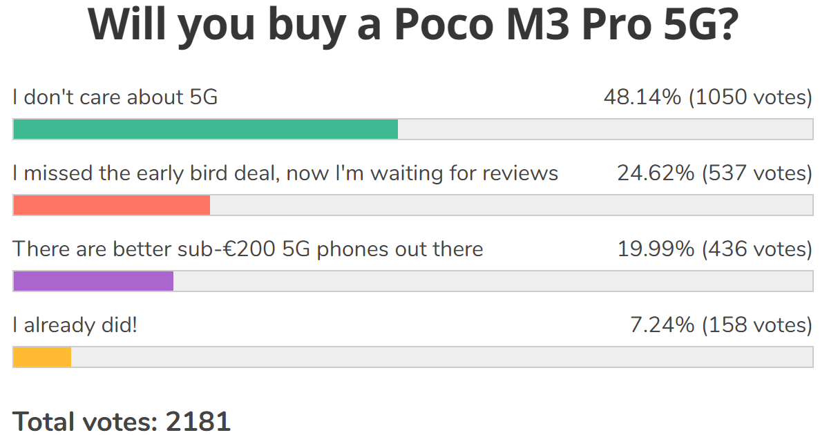 Weekly poll results: the Poco M3 Pro 5G needs to prove that it is better than its 4G siblings