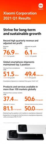 Xiaomi Q1 2021 financial report