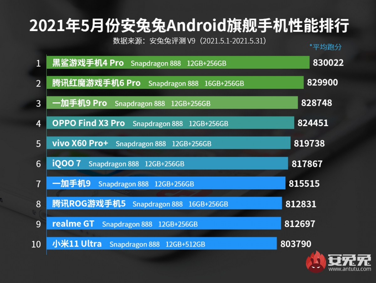 Top performing Android flagships for May 2021 based on AnTuTu scores