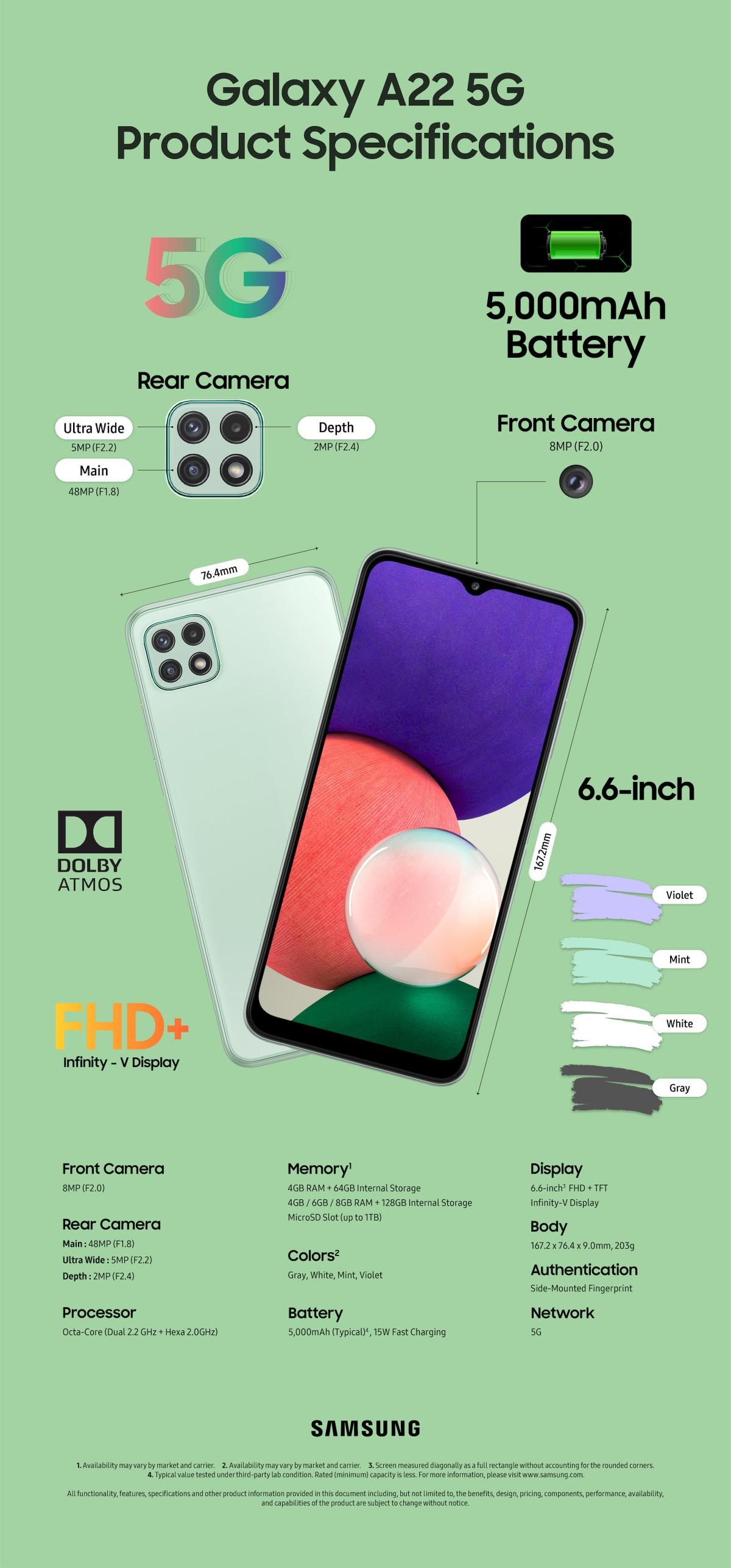 Infografis Samsung Galaxy A22 5G.