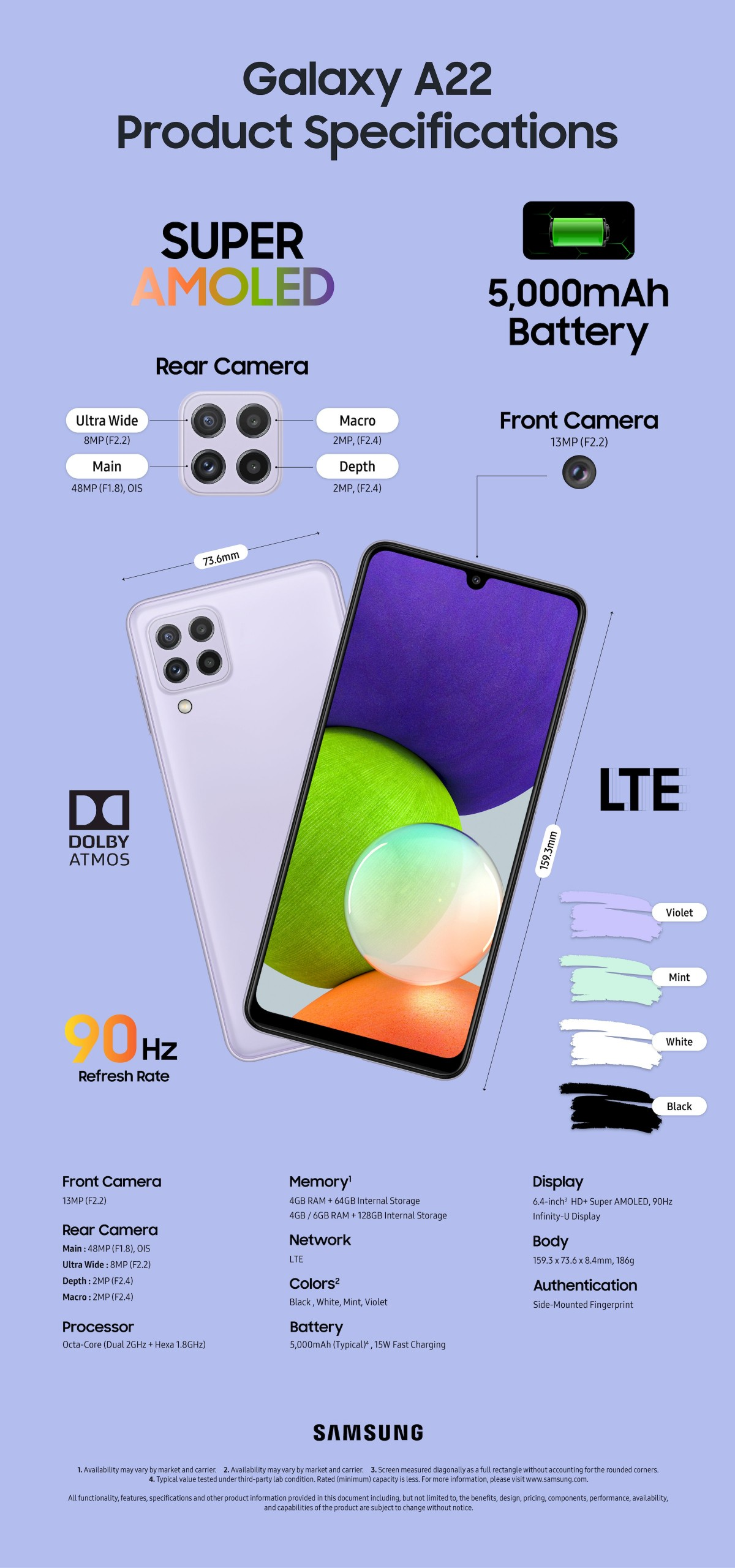 Infografis Galaxy A22 LTE