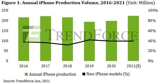 Report: no 1TB version of iPhone 13 Pro, no LiDAR for the non-Pro models