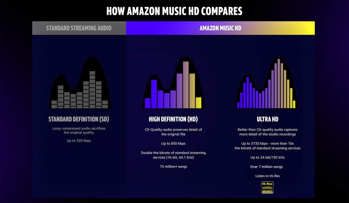 Amazon Music HD specifications