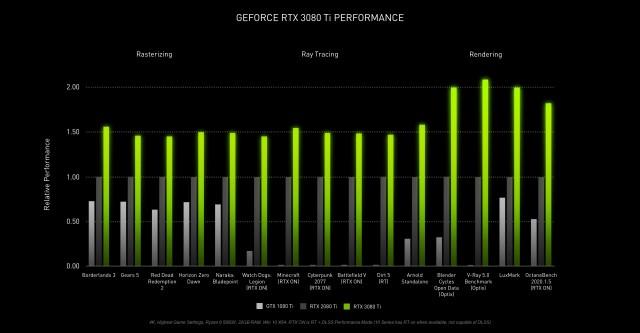 Nvidia GeForce RTX 3080 Ti-prestaties