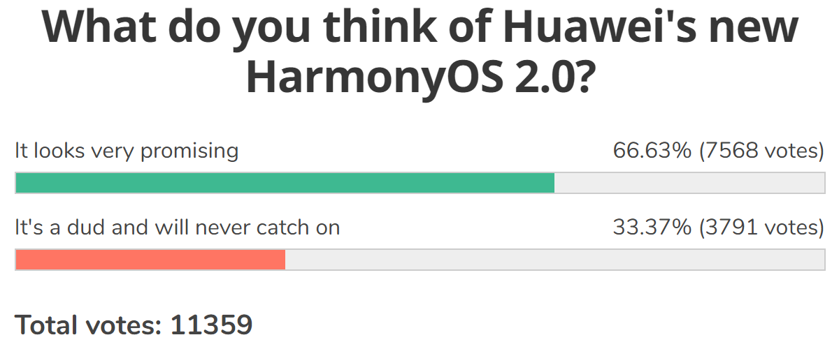 Weekly poll results:HarmonyOS gets the benefit of the doubt