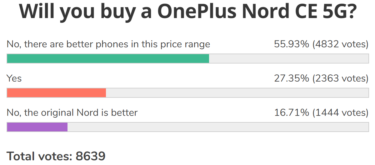 Weekly poll results: the OnePlus Nord CE is not the king of the mid-range, but may edge out the original
