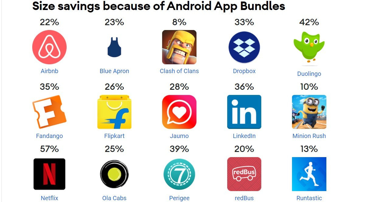 Size reduction is one of the biggest advantages of Android App Bundles
