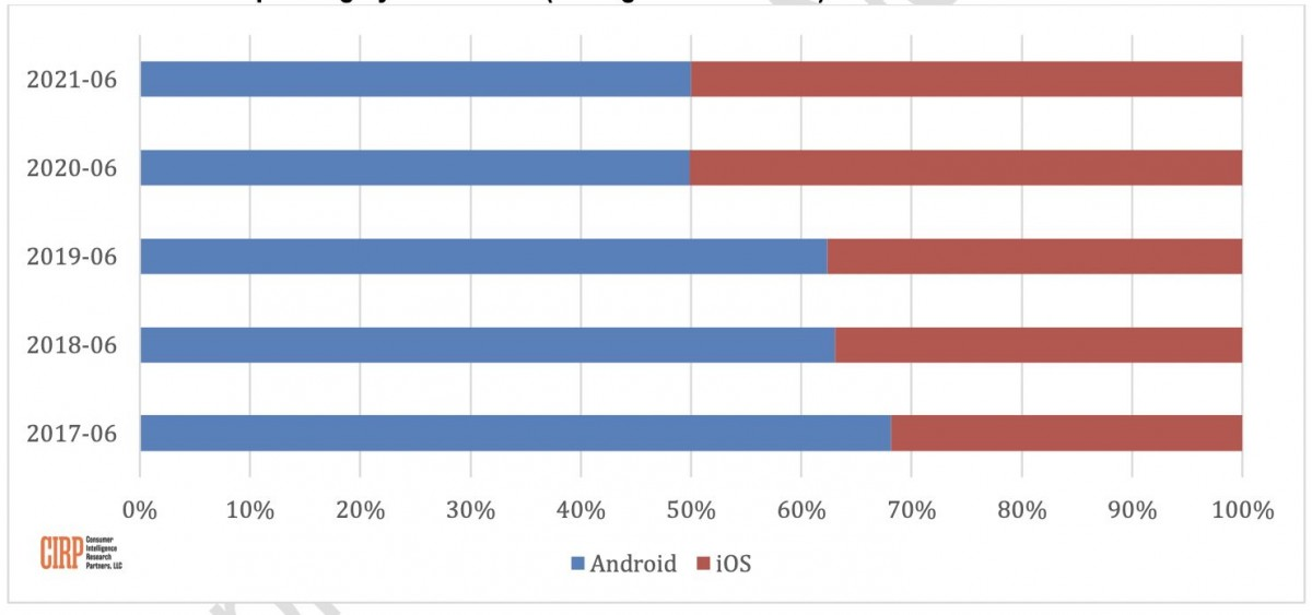 CIRP: Apple and Android are tied at 50% new activations in the US in Q2