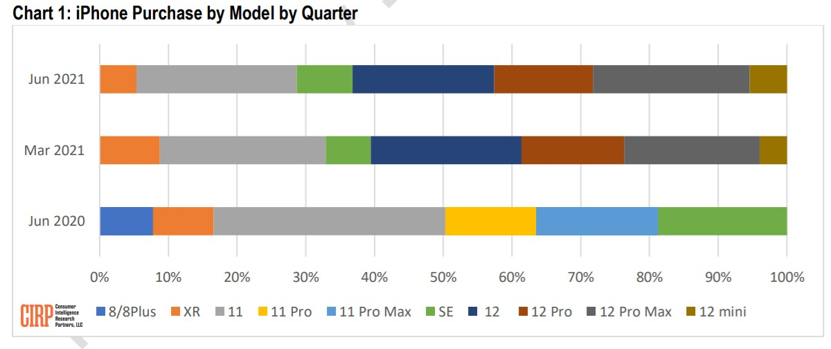 CIRP: US buyers bought more expensive iPhones, traded in their old ones earlier last quarter