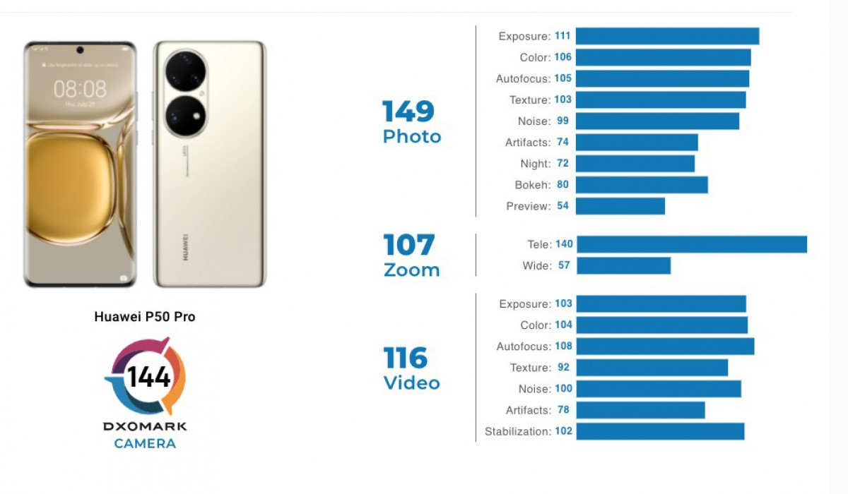 DxOmark reviews Huawei P50 Pro cameras, performance is chart-topping