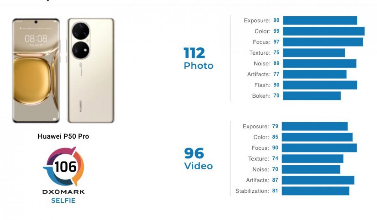 DxOmark beoordeelt Huawei P50 Pro-camera's, prestaties bovenaan de hitlijsten