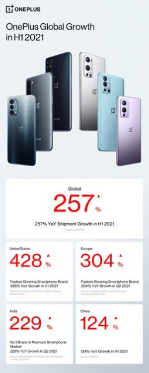 OnePlus is the fastest growing phone maker in the US in 2021 thus far