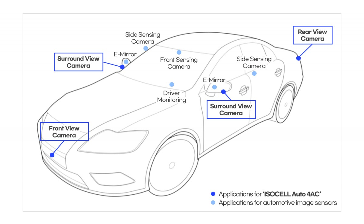 Samsung unveils its first image sensor for cars, signs 6 million deal with Tesla