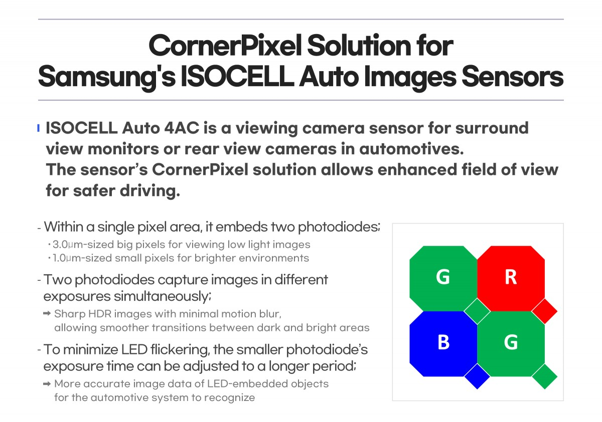 Samsung unveils its first image sensor for cars, signs $436 million deal with Tesla