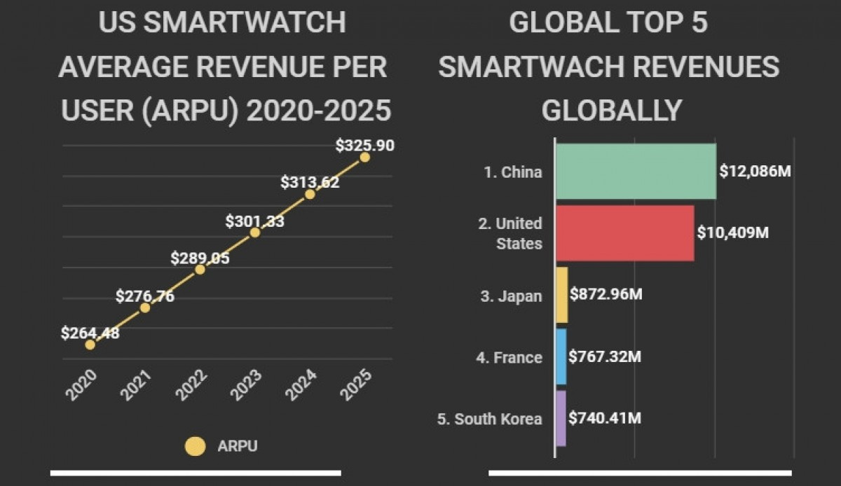 US smartwatch market is on the rise, to hit  billion this year