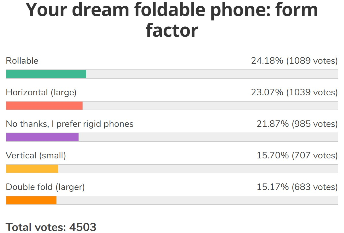 Weekly poll results: rollable phones are the next big thing after foldables