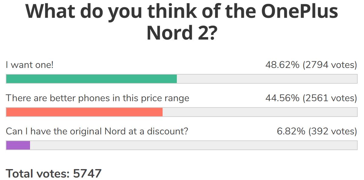 Resultados de la encuesta semanal: OnePlus Nord 2 obtuvo el visto bueno