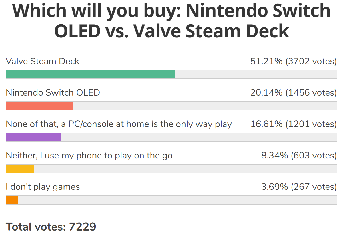Weekly poll results: Valve's Steam Deck beats the Nintendo Switch OLED