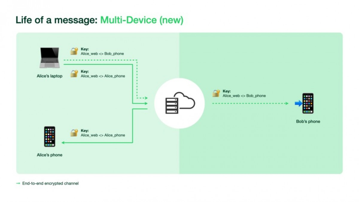 Facebook announces limited public beta for WhatsApp's phone-less multi device capability