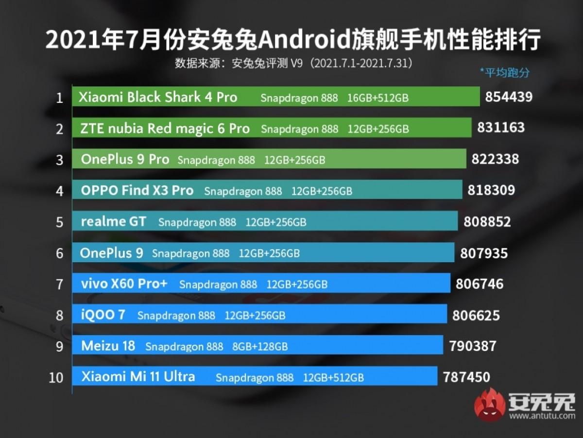 Xiaomi Black Shark 4 Pro still tops AnTuTu's chart in July
