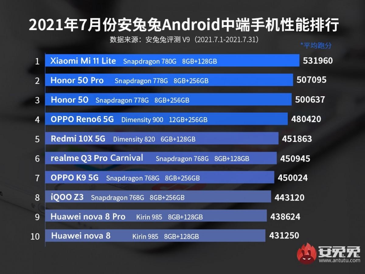 Xiaomi Black Shark 4 Pro dominates AnTuTu charts once again