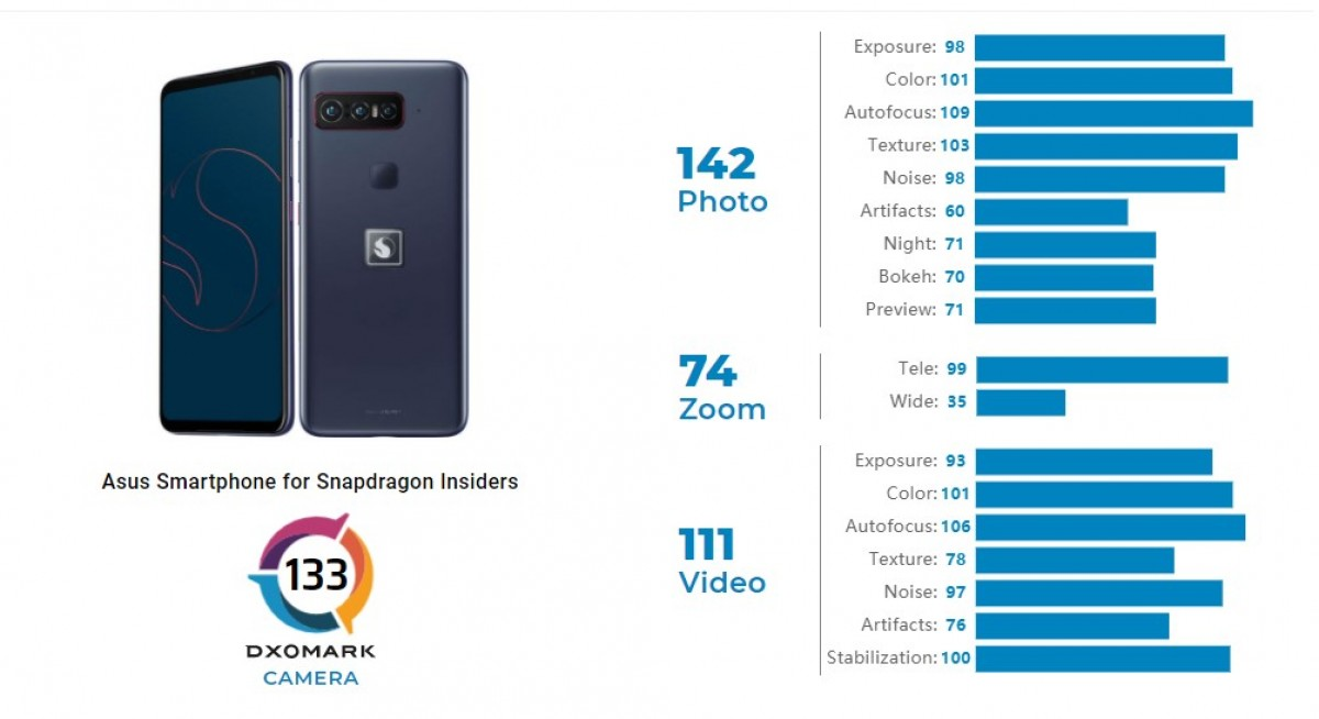 DxOMark reviews Smartphone for Snapdragon Insiders, scores higher than iPhone 12 Pro Max