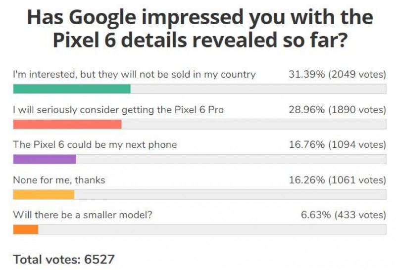 Weekly poll results: Google Pixel 6 gets positive reception, but limited availability an issue